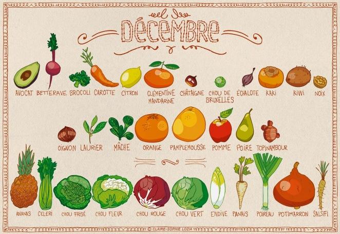 décembre légumes
